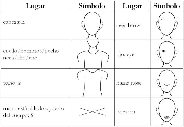 lugar basico chart2