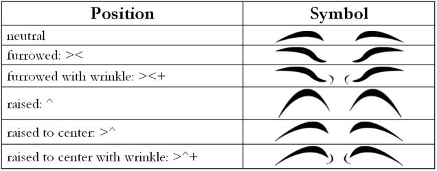 nm brow chart2