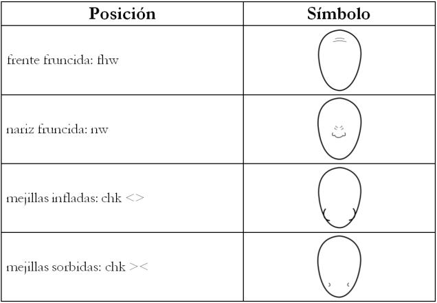 nm cara chart2