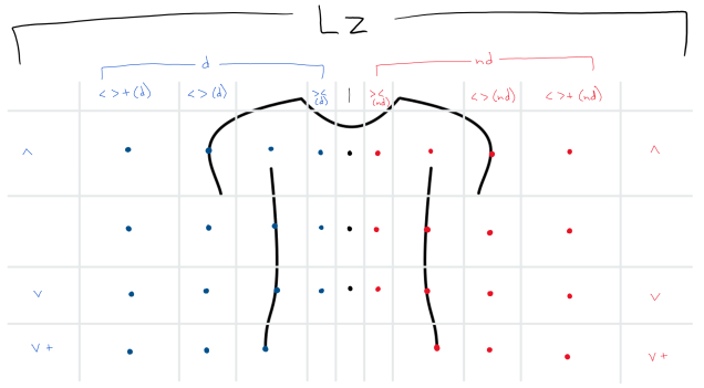 torso graph2