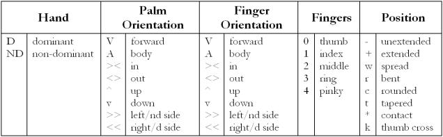 trans hand chart