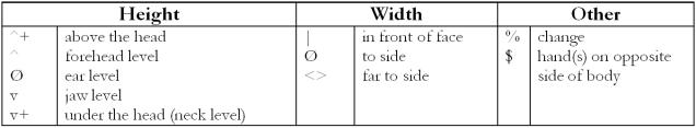 trans loc head chart