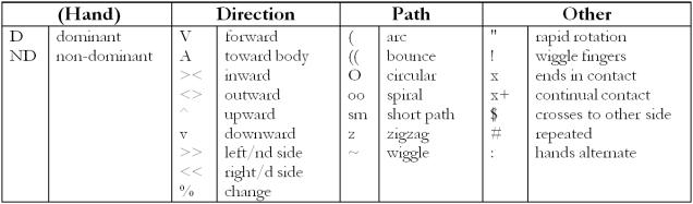 trans movment chart