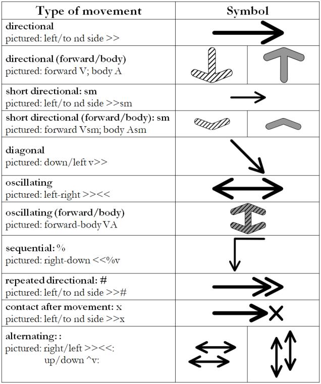 movement dir chart 2.1