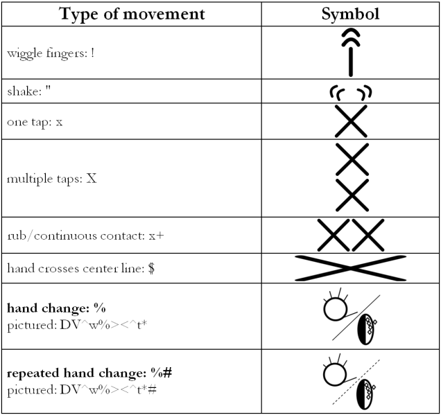 movement other chart 2.1