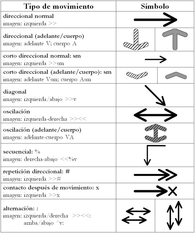 movimiento dir chart 2.1