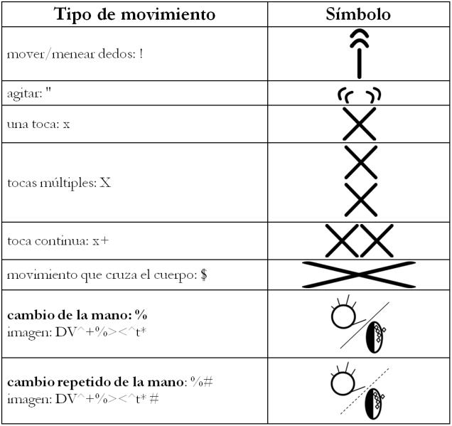 movimiento otros chart 2.1