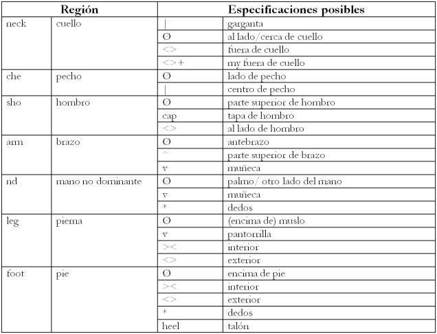 trans lugar cuerpo chart