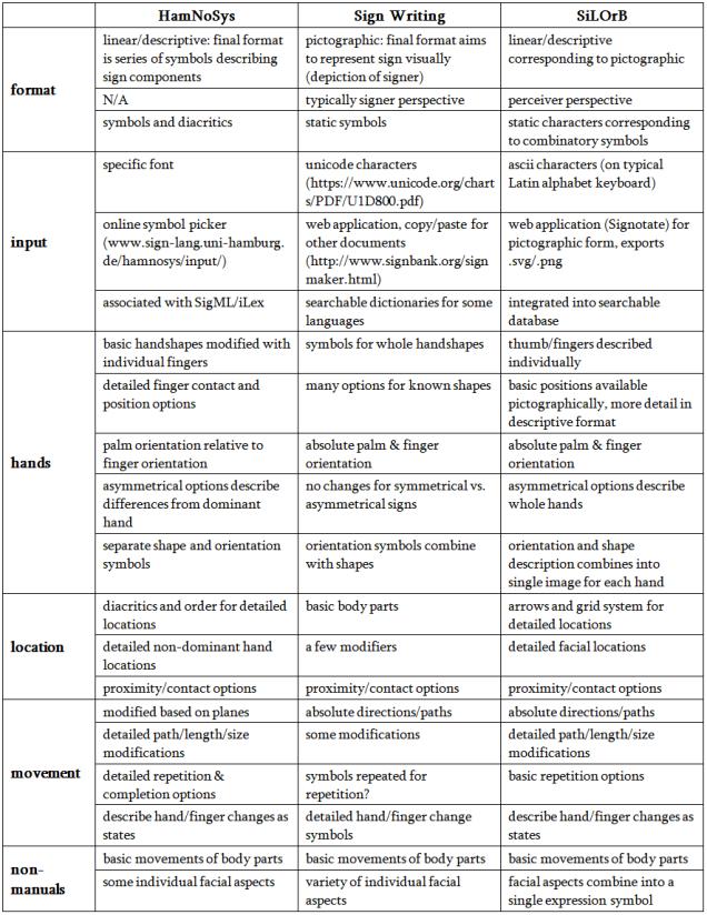 notation comparison